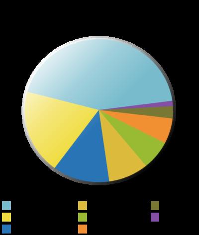 California's energy mix (2018). Source: Wikipedia